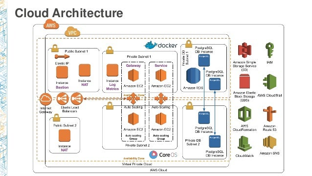 arc401) cloud first: new architecture for new infrastructure