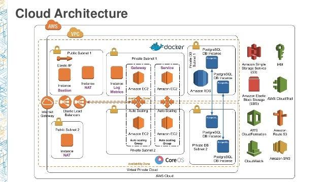 aws cloudformation securitygroupingress dictionary ansible