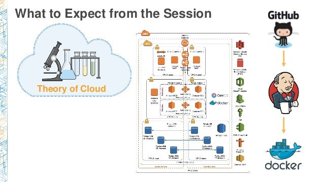 (ARC401) Cloud First: New Architecture for New Infrastructure Slide 2