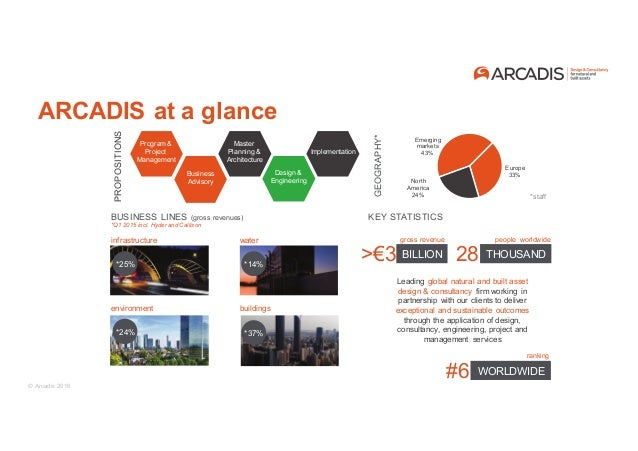 Arcadis duurzame mobiliteit for Arcadis design and consultancy