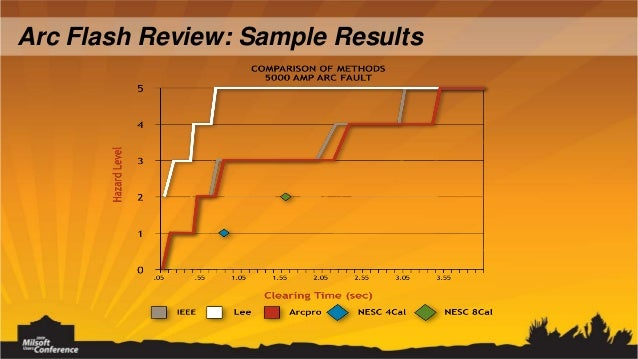 Arc Flash Hazard Analysis - Arc Flash Study