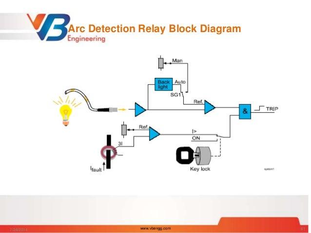 arc detection relay block diagram