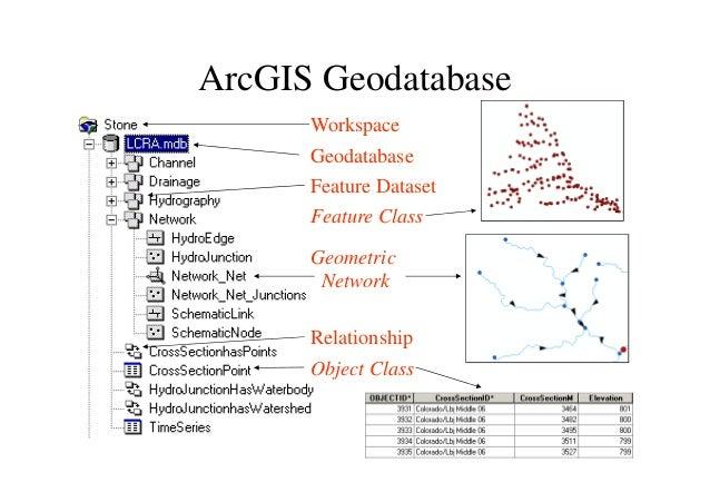 Arc gis introduction-ppt