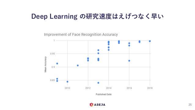 Deep Learning の研究速度はえげつなく早い 25