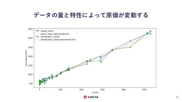 データの量と特性によって原価が変動する 31