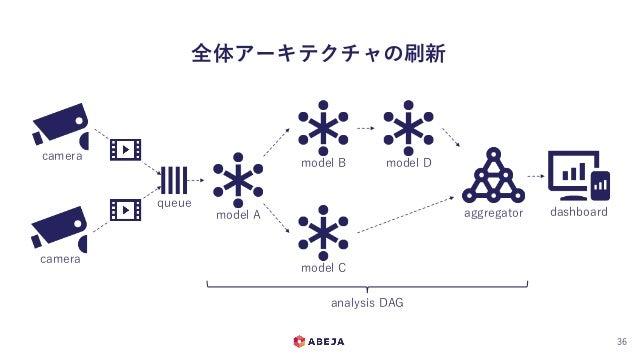 全体アーキテクチャの刷新 36 camera camera queue model A model B model C model D aggregator dashboard analysis DAG