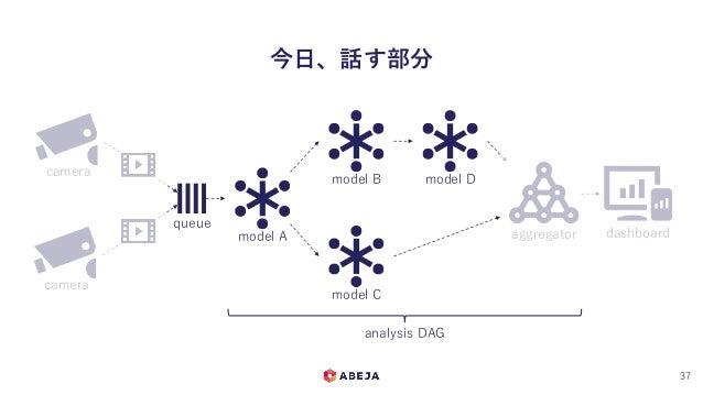 今日、話す部分 37 camera camera queue model A model B model C model D aggregator dashboard analysis DAG
