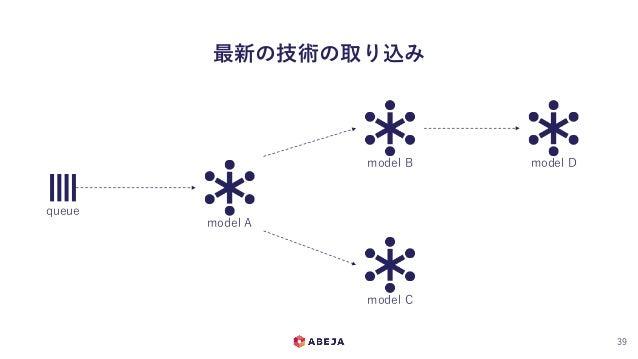 最新の技術の取り込み 39 queue model A model B model C model D