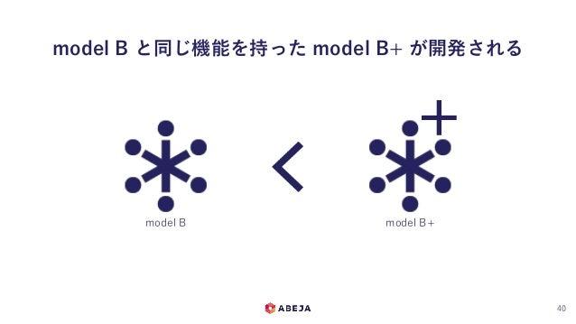 model B と同じ機能を持った model B+ が開発される 40 model B model B+