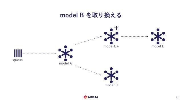 model B を取り換える 41 queue model A model B+ model C model D