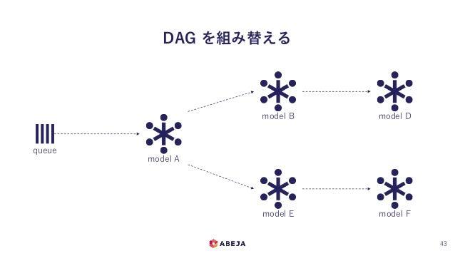 DAG を組み替える 43 queue model A model B model E model D model F