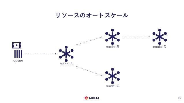 リソースのオートスケール 45 queue model A model B model C model D