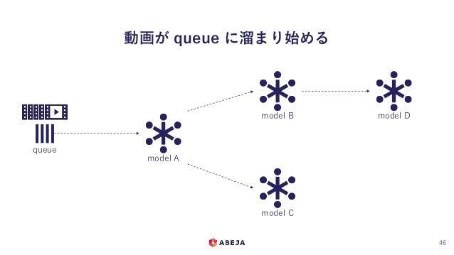 動画が queue に溜まり始める 46 queue model A model B model C model D