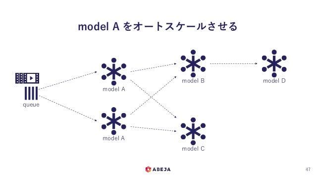 model A をオートスケールさせる 47 queue model A model B model C model D model A