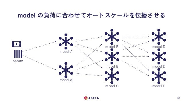 model の負荷に合わせてオートスケールを伝播させる 48 queue model A model B model C model D model A model B model D model D