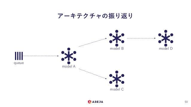 アーキテクチャの振り返り 50 queue model A model B model C model D