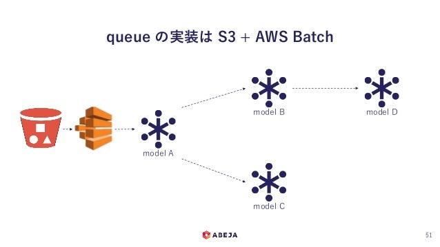 queue の実装は S3 + AWS Batch 51 model A model B model C model D