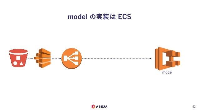 model の実装は ECS 52 model
