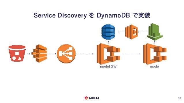 Service Discovery を DynamoDB で実装 53 model GW model