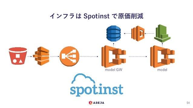 インフラは Spotinst で原価削減 54 model GW model