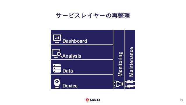 サービスレイヤーの再整理 60 Maintenance Monitoring Device Data Analysis Dashboard