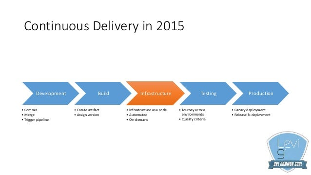 Arch9 - A cloud based continuous delivery implementation Slide 3