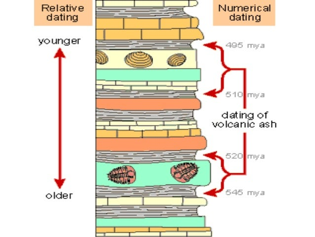 Relative dating in archeology