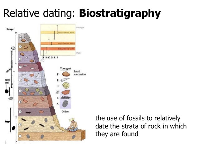 relative dating in archaeology