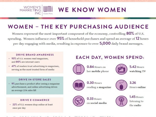 buying behavior of women for unstiched Guide to marketing men's apparel  the researchers believe that since ovulatory effects greatly influence women's buying behavior, .