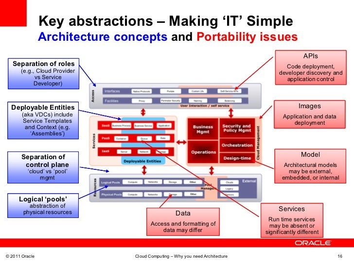 Making IT Simple: A Pragmatic Approach to Cloud Computing