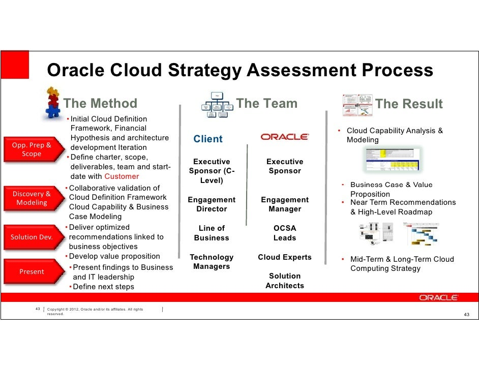Proposed roadmap for cloud adoption college paper academic writing proposed roadmap for cloud adoption eventbrite daisy group presents digital transformation control and optimise malvernweather Images