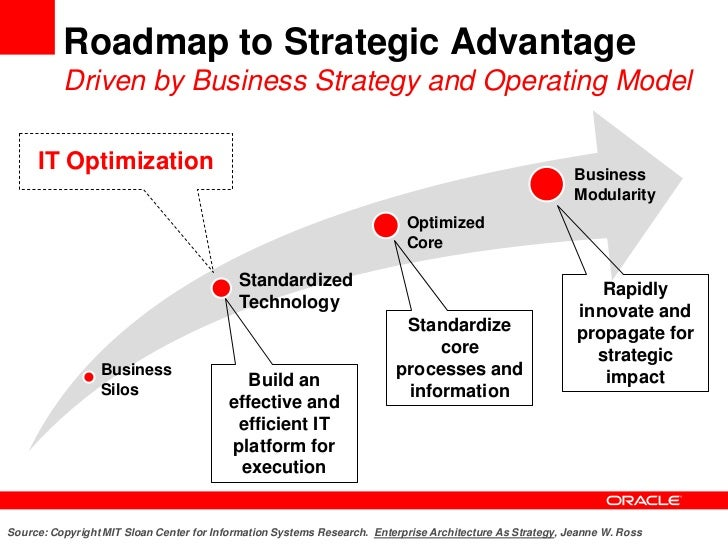 The New Generation Of It Optimization And Consolidation