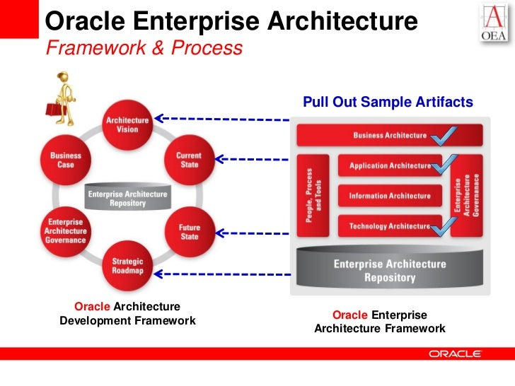The New Generation Of IT Optimization And Consolidation Platforms - Oracle enterprise architecture