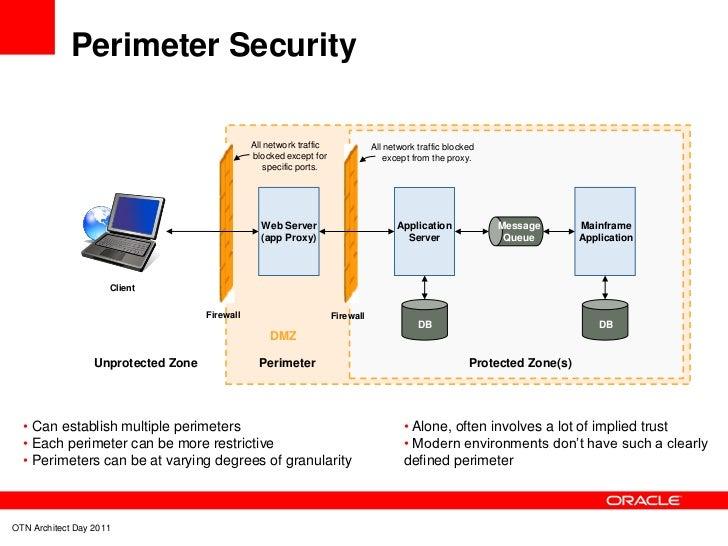 Effective Site Security Design