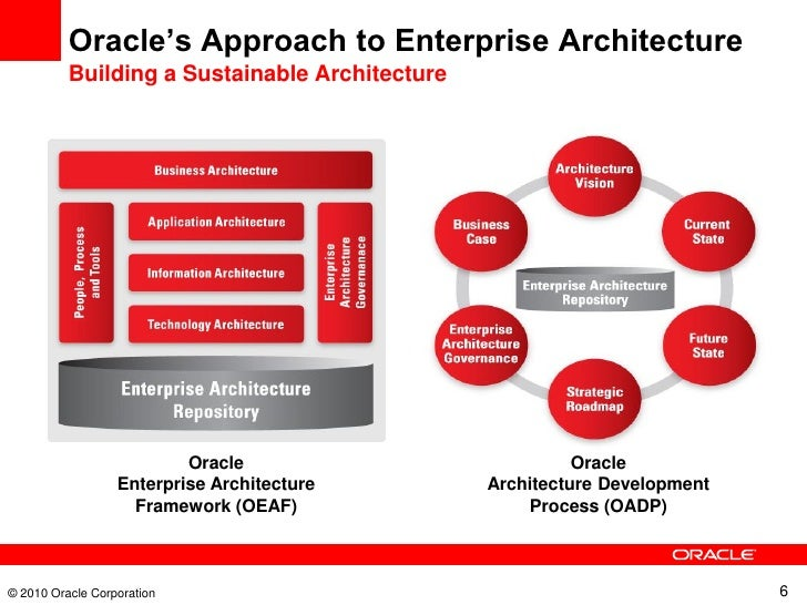 Good Oracleu0027s Approach To Enterprise Architecture ... Photo