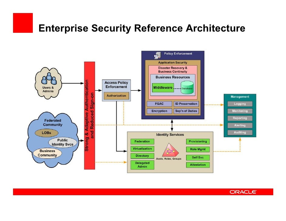 enterprise security architecture: from access to audit