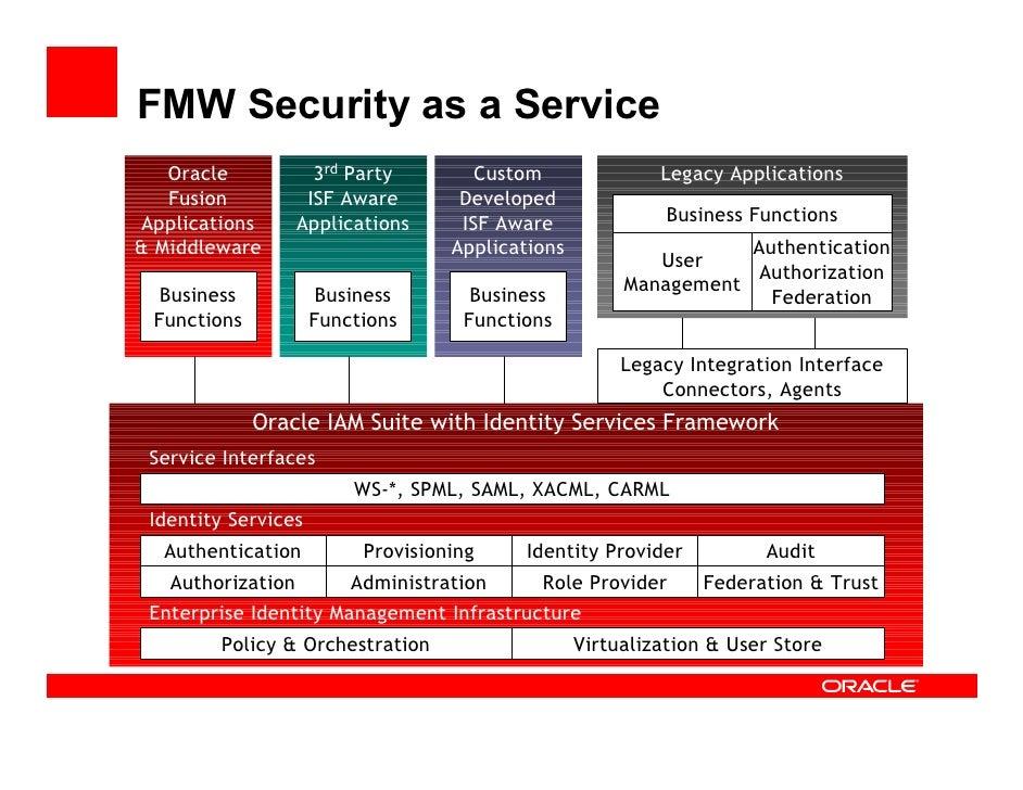 ... 28. Fusion Security Architecture OAM Enterprise Authentication ...