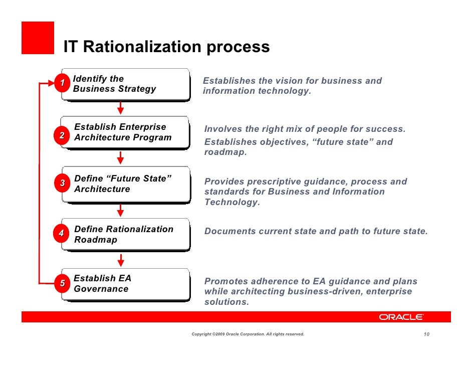 https://image.slidesharecdn.com/archdaypasadenamclaurin-090709121456-phpapp01/95/rationalizing-an-enterprise-it-architecture-10-728.jpg?cb=1248266074