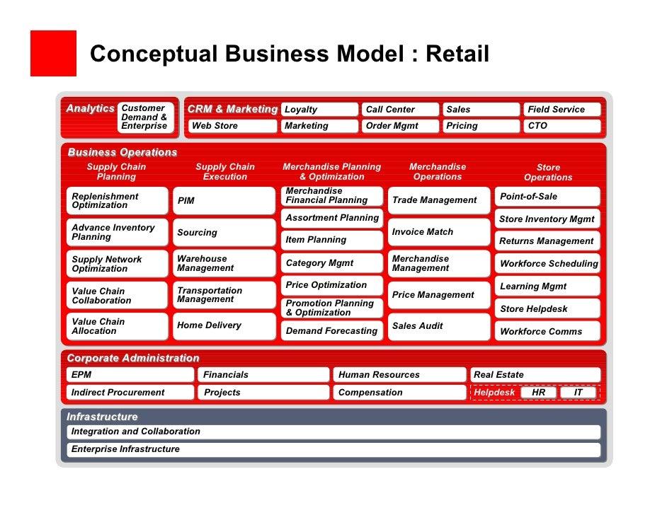Rationalizing an Enterprise IT Architecture