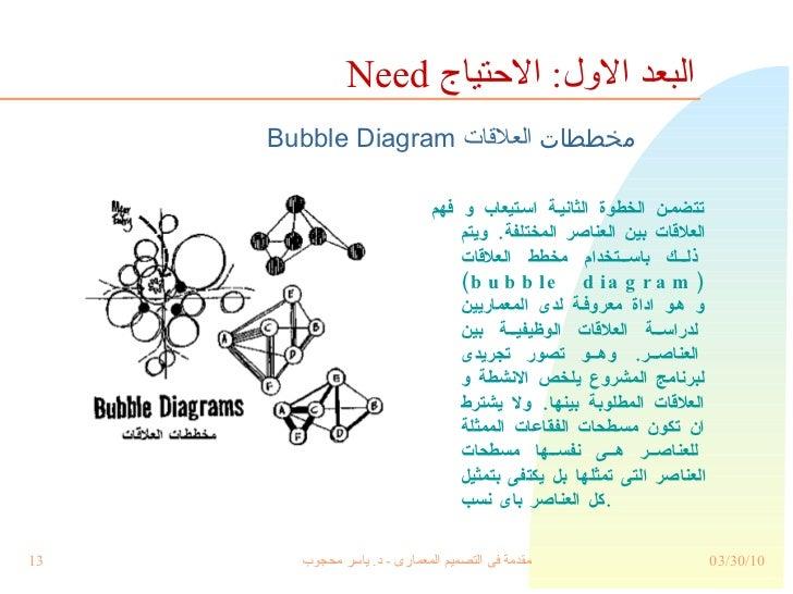 <ul><li>تتضمن الخطوة الثانية استيعاب و فهم العلاقات بين العناصر المختلفة .  ويتم ذلك باستخدام مخطط العلاقات  ( bubble diag...