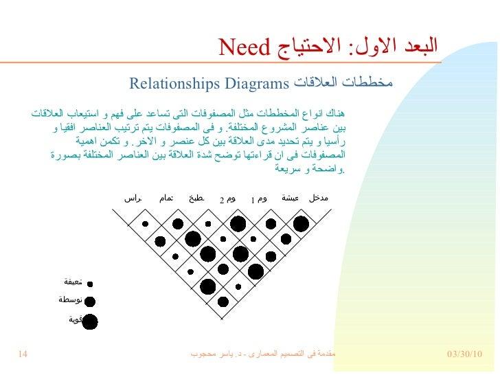 <ul><li>هناك انواع المخططات مثل المصفوفات التى تساعد على فهم و استيعاب العلاقات بين عناصر المشروع المختلفة .  و فى المصفوف...