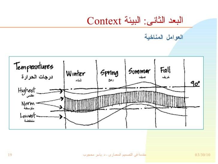 العوامل المناخية البعد الثانى :  البيئة  Context