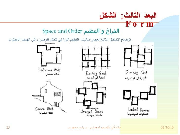 البعد الثالث :  الشكل  Form <ul><li>توضح الاشكال التالية بعض اساليب التنظيم الفراغى للكتل للوصول الى الهدف المطلوب . </li>...
