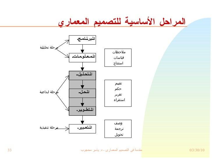 المراحل الأساسية للتصميم المعماري