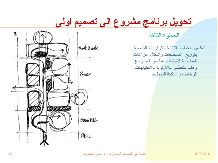 تحويل برنامج مشروع الى تصميم اولى الخطوة الثالثة تعكس الخطوة الثالثة القرارات الخاصة بتوزيع  المسطحات واشكال الفراغات المط...