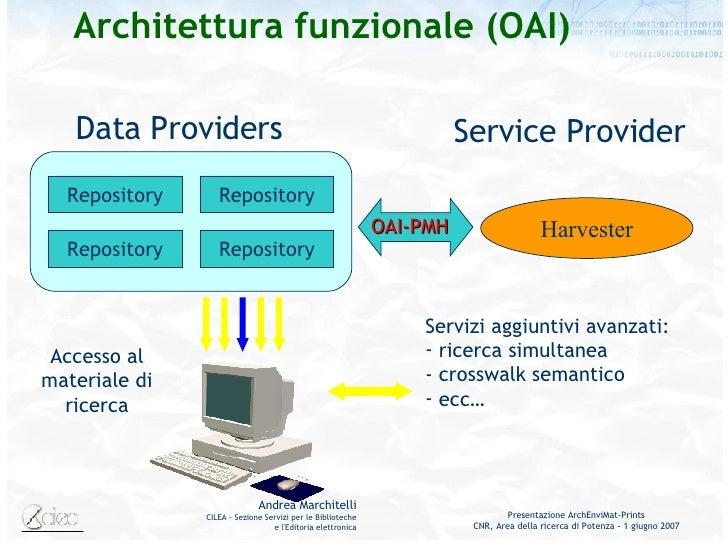 Architettura funzionale (OAI) Data Providers Repository Repository Repository Repository Accesso al materiale di ricerca O...