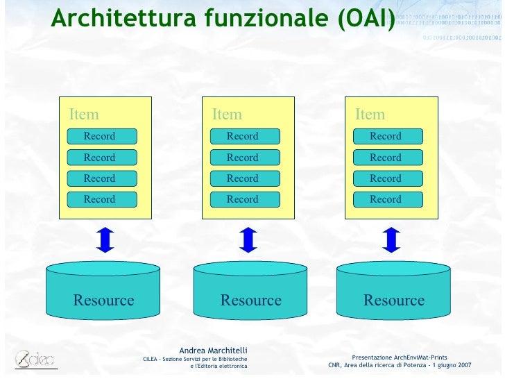 Architettura funzionale (OAI) Item Record Record Record Record Resource Resource Resource Item Record Record Record Record...