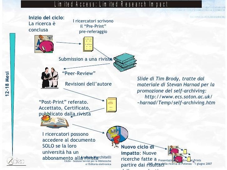 """"""" Post-Print"""" referato. Accettato, Certificato, pubblicato dalla rivista Inizio del ciclo : La ricerca è conclusa I ricerc..."""