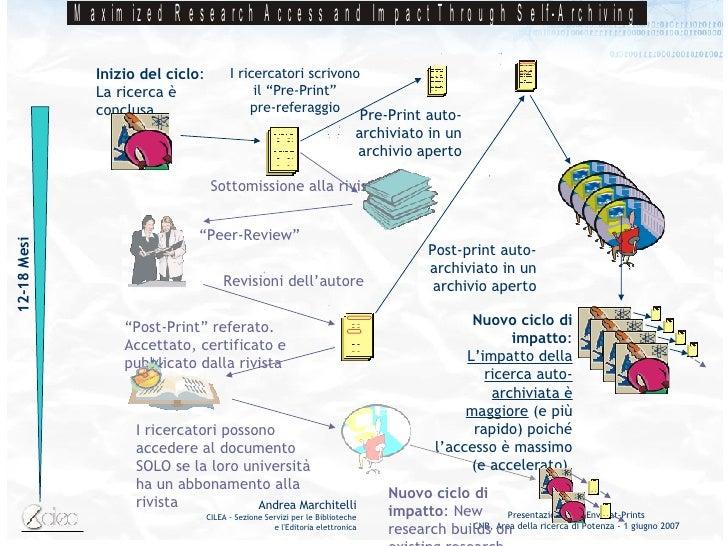 Nuovo ciclo di impatto : New research builds on existing research I ricercatori possono accedere al documento SOLO se la l...