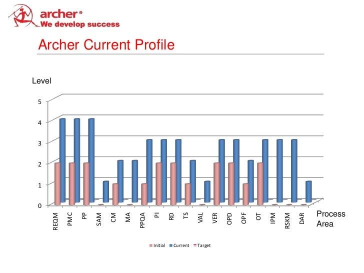 Archer Current ProfileLevel 5 4 3 2 1 0                                                                                   ...